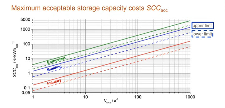 Acceptable Storage Costs